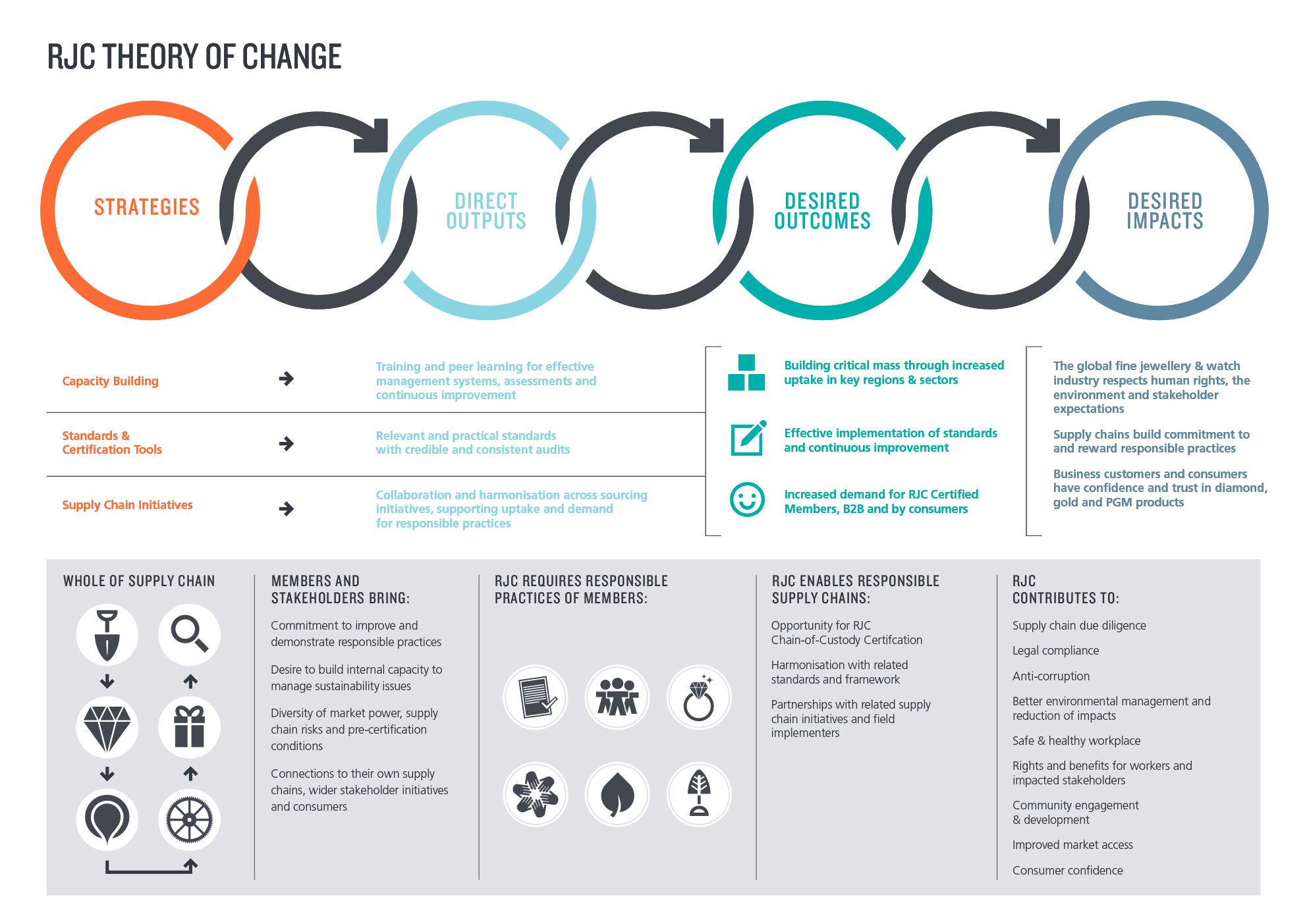 theory of change To visually demonstrate the goals and objectives of its services within the  community, hopelink developed its own theory of change the graphic below  shows.