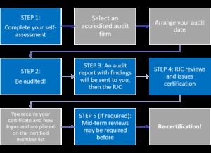 Code Of Practices Cop Certification Documents Responsible